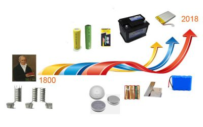 History of battery